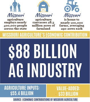 Ag Industry Image